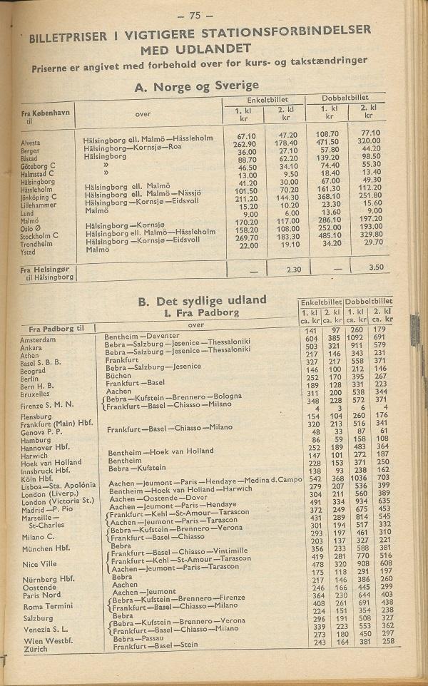 Priser på internationale jernbaneforbindelser 1966